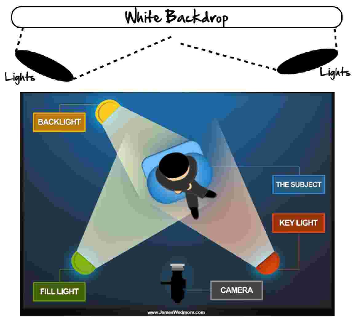White Backdrop Diagram